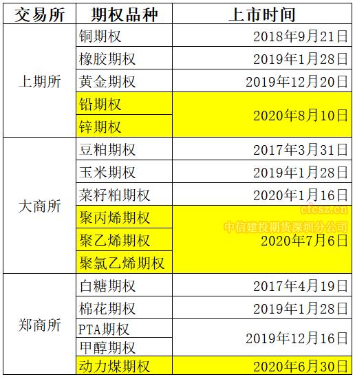 商品期权上市时间表