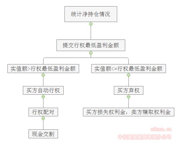 行权(履约)流程图