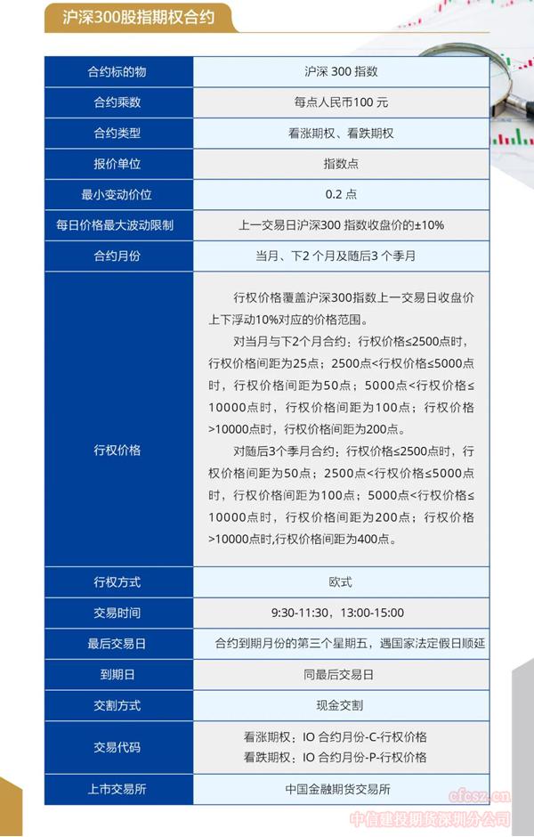 沪深300股指期权交易合约