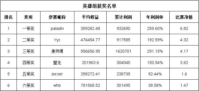 英雄组获奖名单--中信建投期货深圳分公司第五届实盘比赛